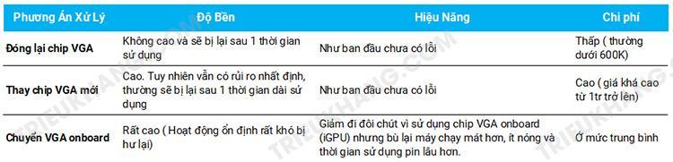 chuyển vga onboard macbook tại laptop Triệu Khang